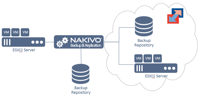 nakivo_backup